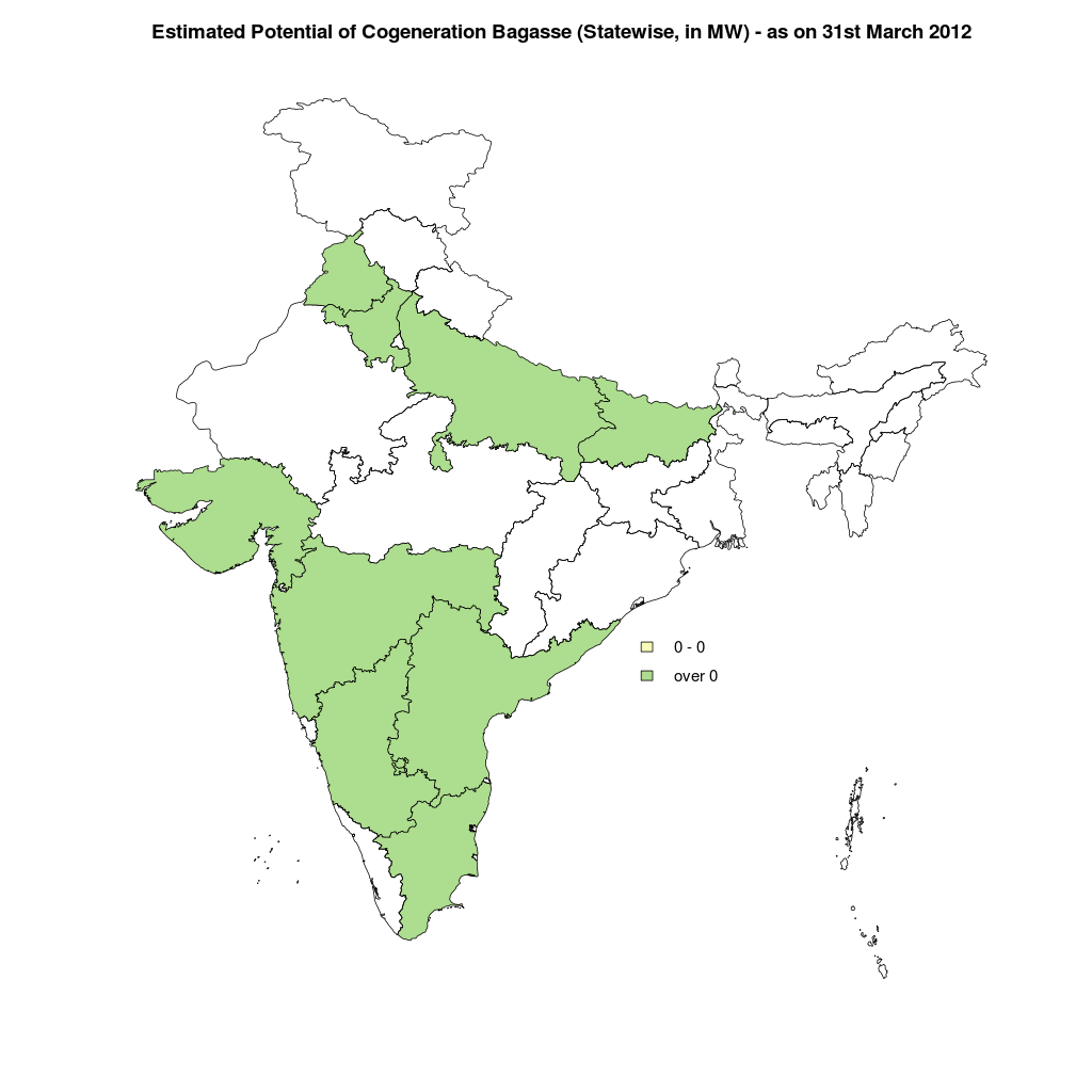 India - Renewable Resources of Energy