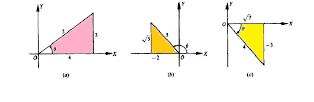 Inverse Trigonometric Ratios