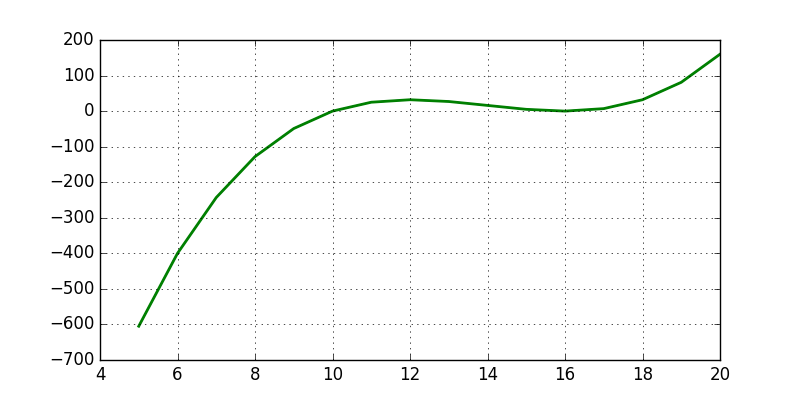 Cubic Polynomial Curve Plot on Graph