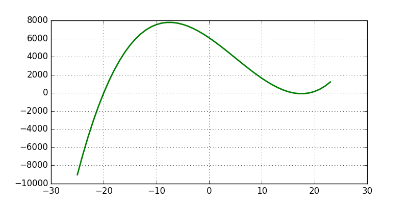 Graph of Cubic Functions/Cubic Equations for zeros and ...