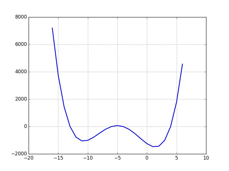 Quartic Polynomial Curve Graph